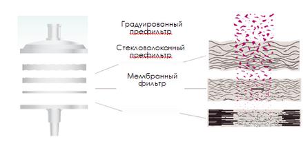 Фильтрующие шприцевые насадки Millex-HPF