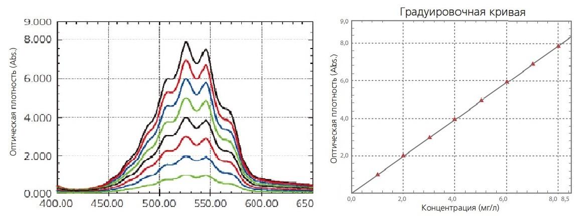 спектр поглощения водного раствора перманганата калия